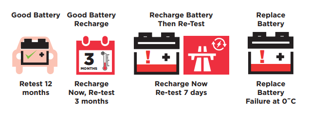 Battery Test Report