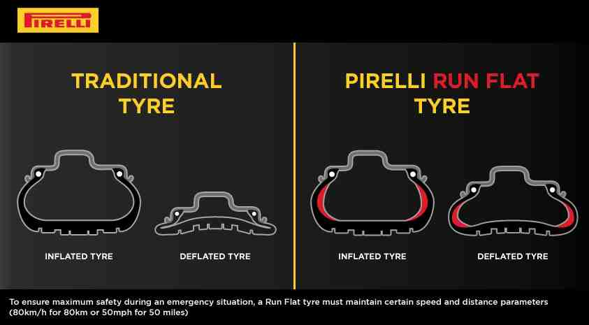 How do run flat tyres work