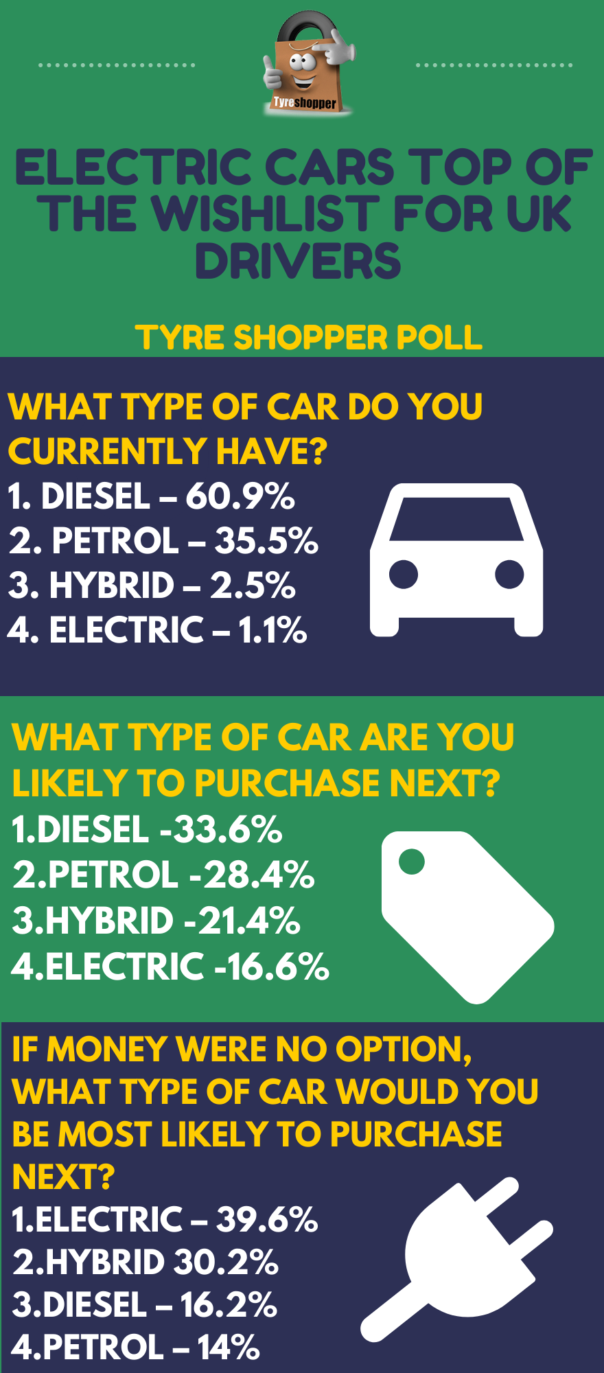 tyre shopper poll
